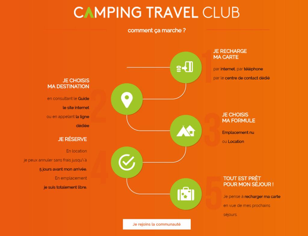 CampingTravelClub Fonctionnement